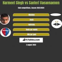 Harmeet Singh vs Santeri Vaeaenaenen h2h player stats