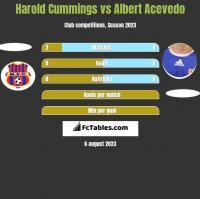 Harold Cummings vs Albert Acevedo h2h player stats