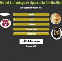 Harold Cummings vs Aparecido Danilo Silva h2h player stats