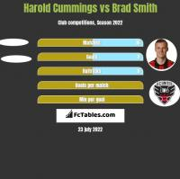 Harold Cummings vs Brad Smith h2h player stats