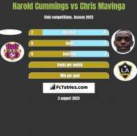 Harold Cummings vs Chris Mavinga h2h player stats