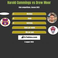 Harold Cummings vs Drew Moor h2h player stats