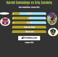 Harold Cummings vs Eriq Zavaleta h2h player stats