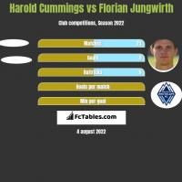Harold Cummings vs Florian Jungwirth h2h player stats