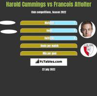 Harold Cummings vs Francois Affolter h2h player stats