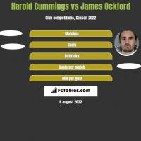 Harold Cummings vs James Ockford h2h player stats