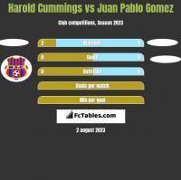 Harold Cummings vs Juan Pablo Gomez h2h player stats