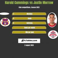 Harold Cummings vs Justin Morrow h2h player stats
