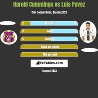 Harold Cummings vs Luis Pavez h2h player stats