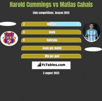 Harold Cummings vs Matias Cahais h2h player stats