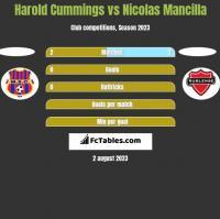 Harold Cummings vs Nicolas Mancilla h2h player stats