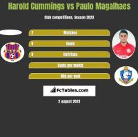 Harold Cummings vs Paulo Magalhaes h2h player stats