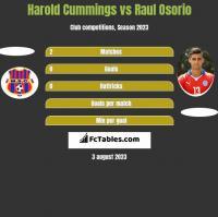 Harold Cummings vs Raul Osorio h2h player stats