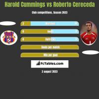 Harold Cummings vs Roberto Cereceda h2h player stats