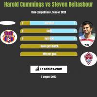 Harold Cummings vs Steven Beitashour h2h player stats