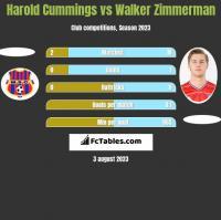 Harold Cummings vs Walker Zimmerman h2h player stats