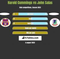 Harold Cummings vs John Salas h2h player stats