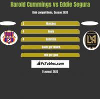 Harold Cummings vs Eddie Segura h2h player stats