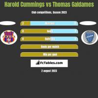 Harold Cummings vs Thomas Galdames h2h player stats