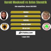 Harold Moukoudi vs Anton Shendrik h2h player stats