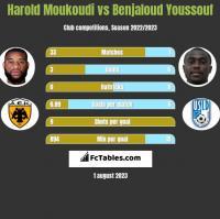 Harold Moukoudi vs Benjaloud Youssouf h2h player stats