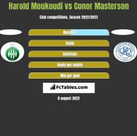 Harold Moukoudi vs Conor Masterson h2h player stats