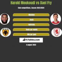 Harold Moukoudi vs Dael Fry h2h player stats