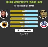 Harold Moukoudi vs Declan John h2h player stats