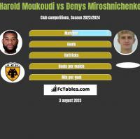 Harold Moukoudi vs Denys Miroshnichenko h2h player stats