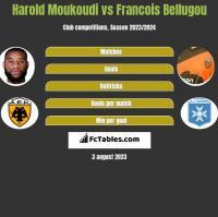 Harold Moukoudi vs Francois Bellugou h2h player stats