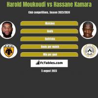 Harold Moukoudi vs Hassane Kamara h2h player stats