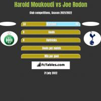 Harold Moukoudi vs Joe Rodon h2h player stats