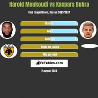 Harold Moukoudi vs Kaspars Dubra h2h player stats