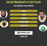 Harold Moukoudi vs Loic Perrin h2h player stats