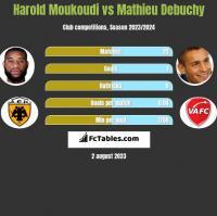 Harold Moukoudi vs Mathieu Debuchy h2h player stats