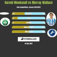 Harold Moukoudi vs Murray Wallace h2h player stats