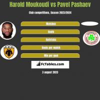 Harold Moukoudi vs Pavel Pashaev h2h player stats