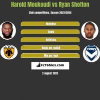 Harold Moukoudi vs Ryan Shotton h2h player stats