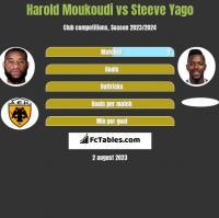 Harold Moukoudi vs Steeve Yago h2h player stats