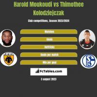 Harold Moukoudi vs Thimothee Kolodziejczak h2h player stats