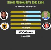 Harold Moukoudi vs Todd Kane h2h player stats