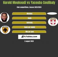 Harold Moukoudi vs Yacouba Coulibaly h2h player stats