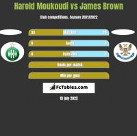 Harold Moukoudi vs James Brown h2h player stats