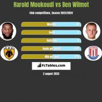 Harold Moukoudi vs Ben Wilmot h2h player stats