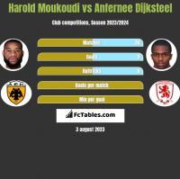 Harold Moukoudi vs Anfernee Dijksteel h2h player stats