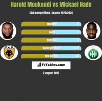 Harold Moukoudi vs Mickael Nade h2h player stats