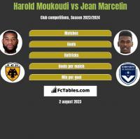 Harold Moukoudi vs Jean Marcelin h2h player stats
