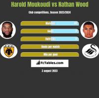 Harold Moukoudi vs Nathan Wood h2h player stats