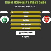 Harold Moukoudi vs William Saliba h2h player stats