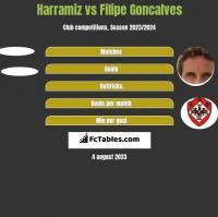 Harramiz vs Filipe Goncalves h2h player stats